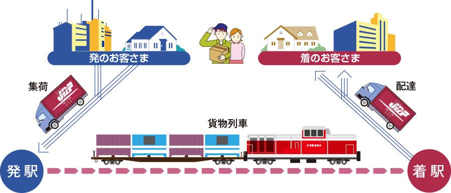 鉄道コンテナの輸送の仕組み